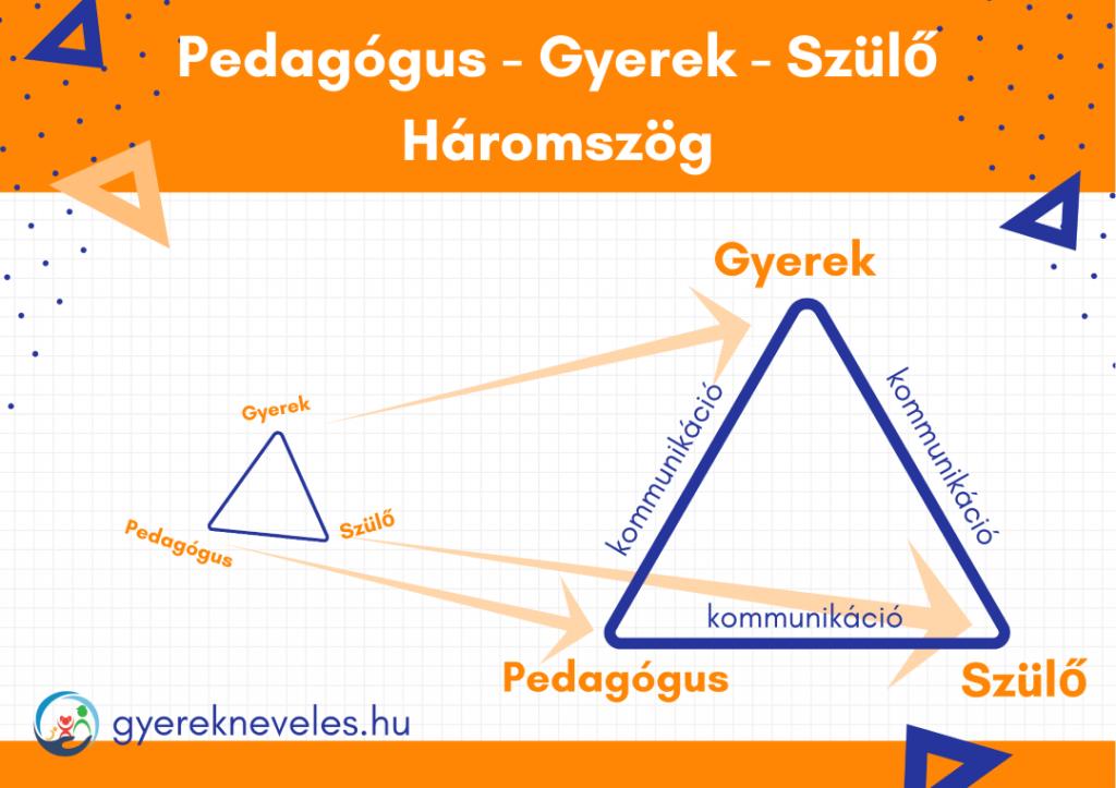 Pedagógus - Gyerek - Szülő - Háromszög- Gyereknevelés - Novák Ferenc